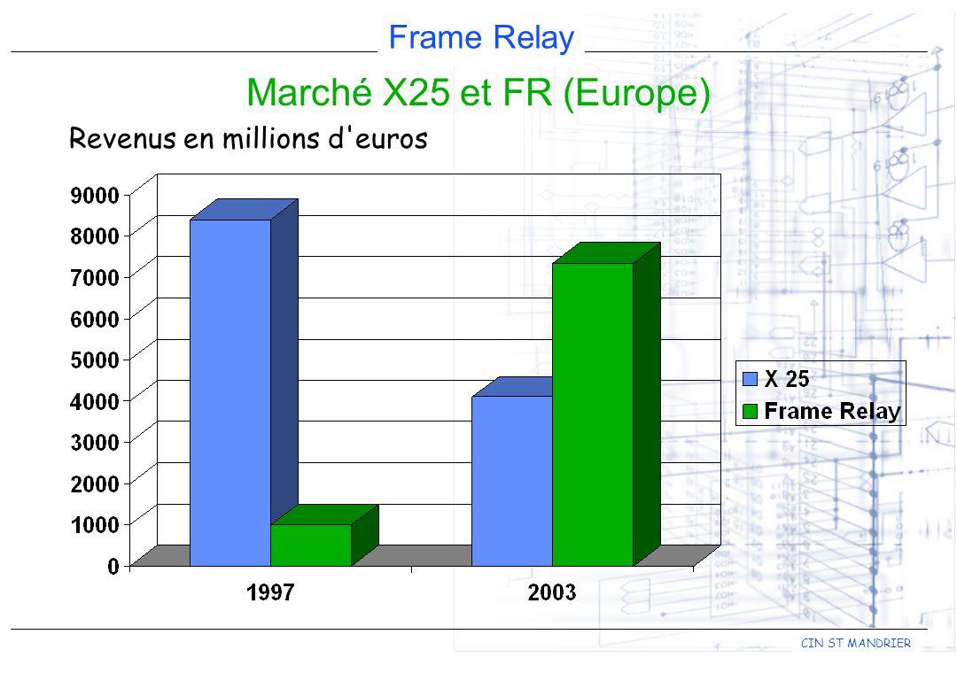 Marché X25 et FR (Europe) Revenus en millions d euros