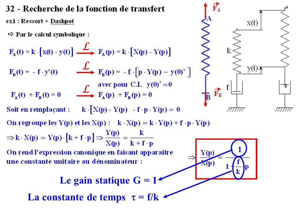 La constante de temps  = f/k