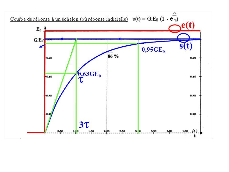 e(t) s(t) 0,95GE0 0,63GE0  3