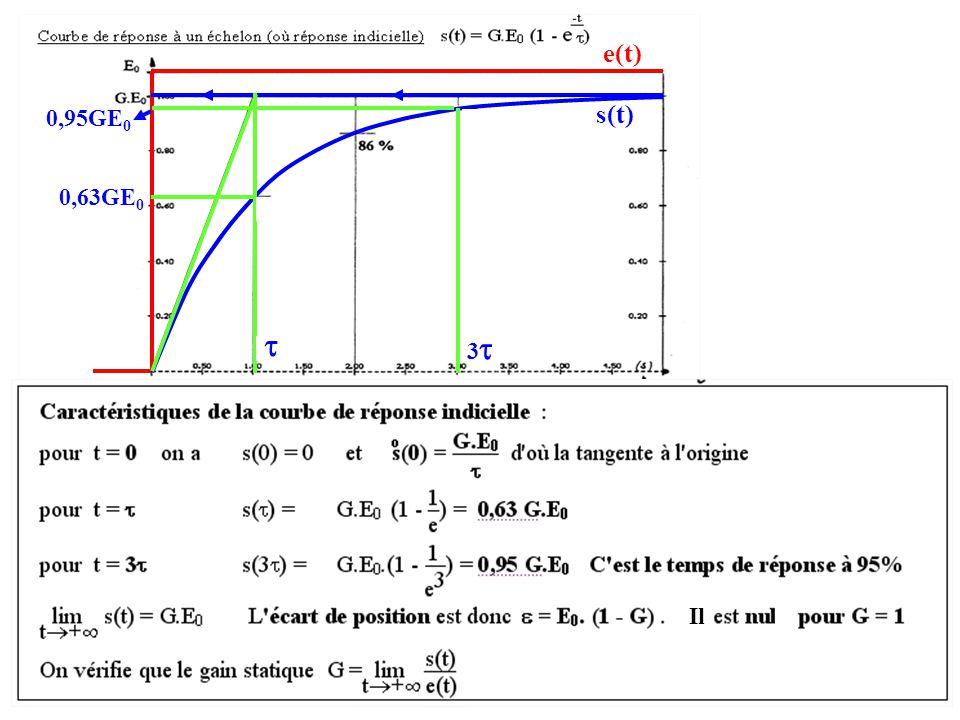 e(t) 0,95GE0 s(t) 0,63GE0  3 Il
