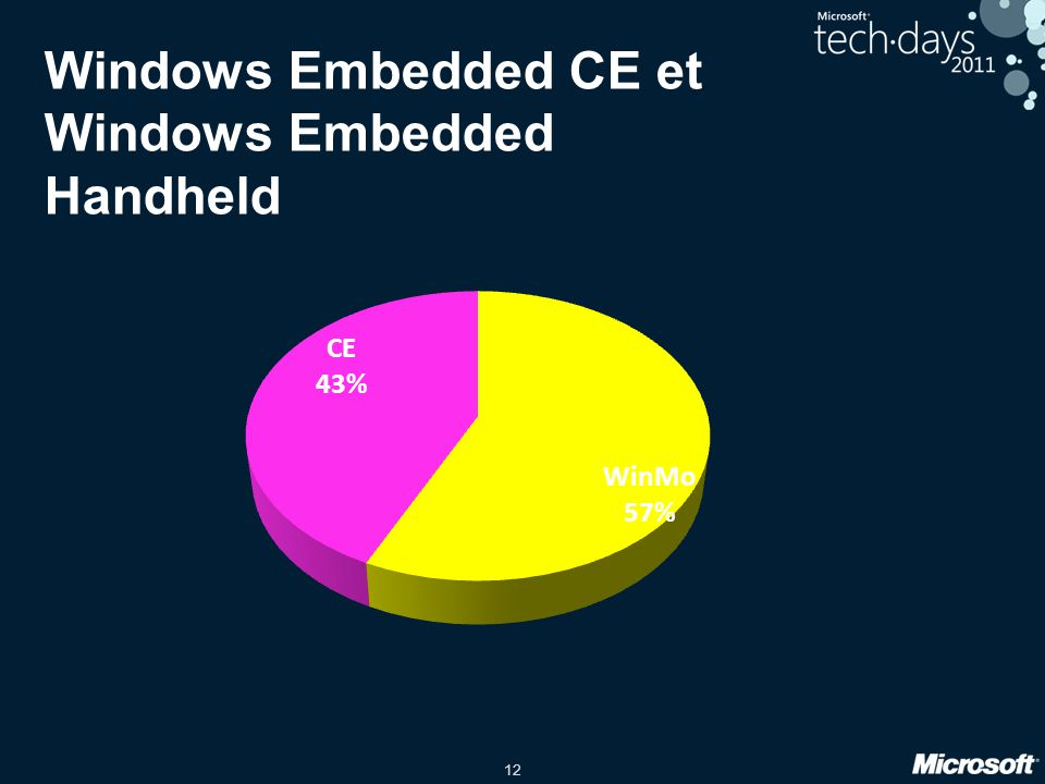Windows Embedded CE et Windows Embedded Handheld