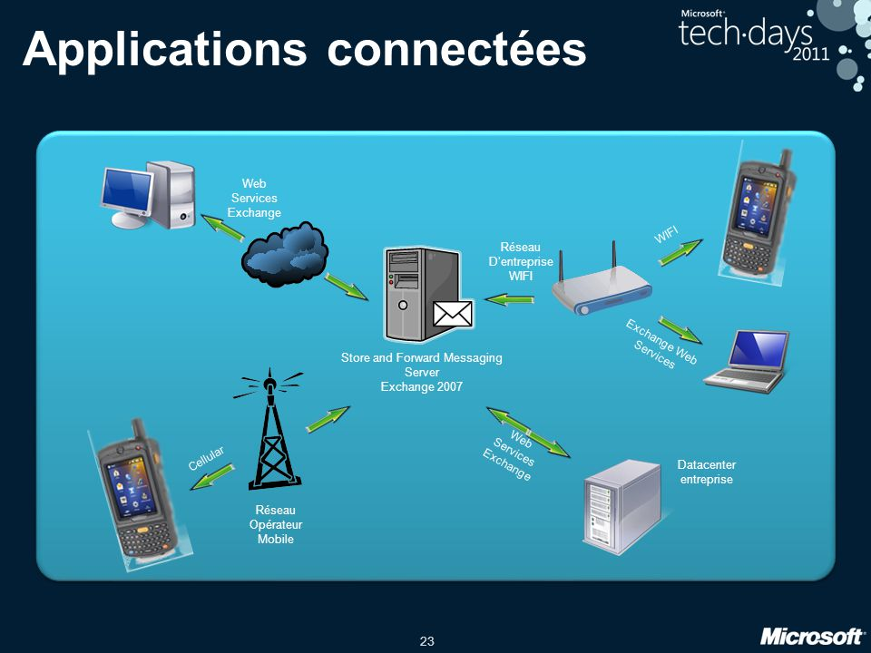 Applications connectées