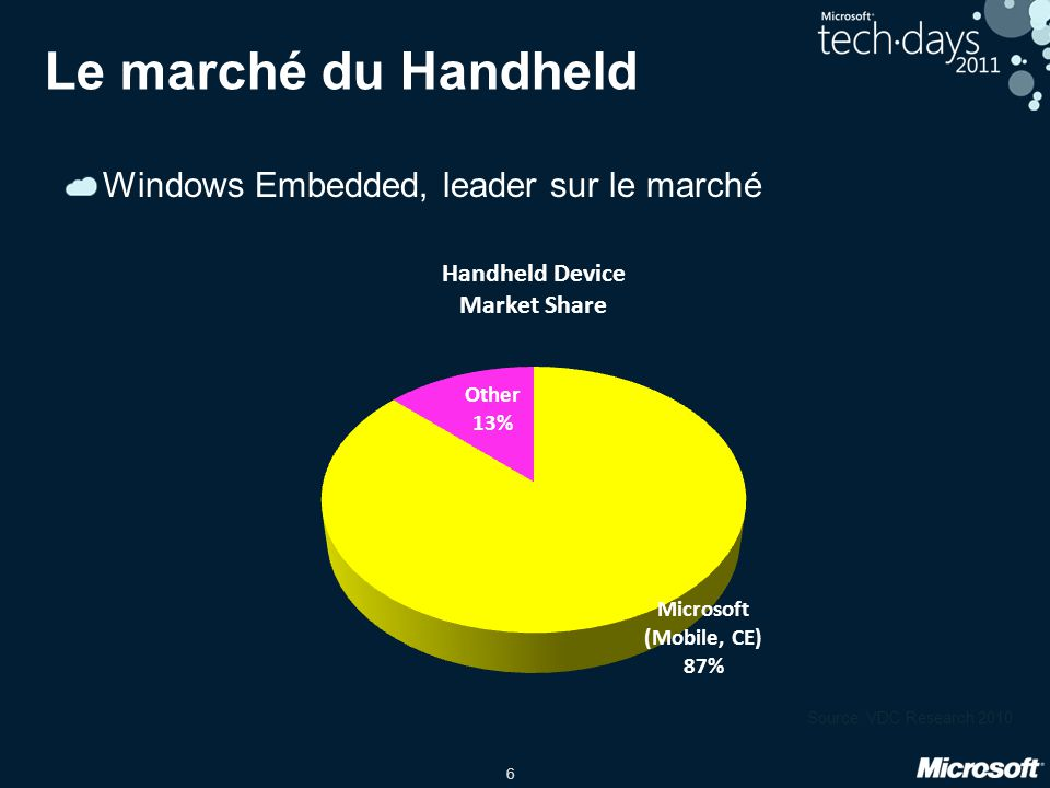 Le marché du Handheld Windows Embedded, leader sur le marché