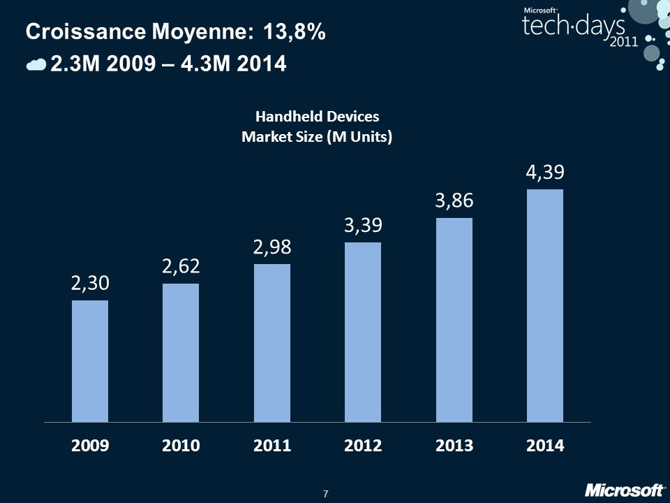 Croissance Moyenne: 13,8% 2.3M 2009 – 4.3M 2014