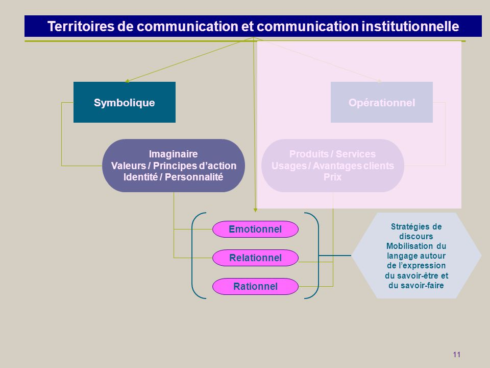 Territoires de communication et communication institutionnelle