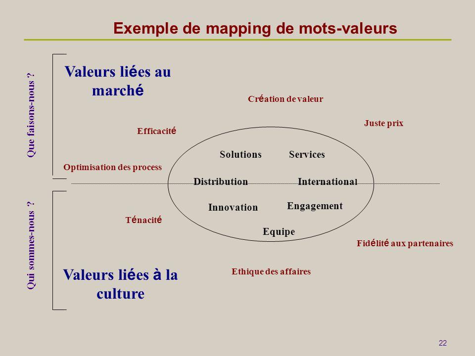 Exemple de mapping de mots-valeurs