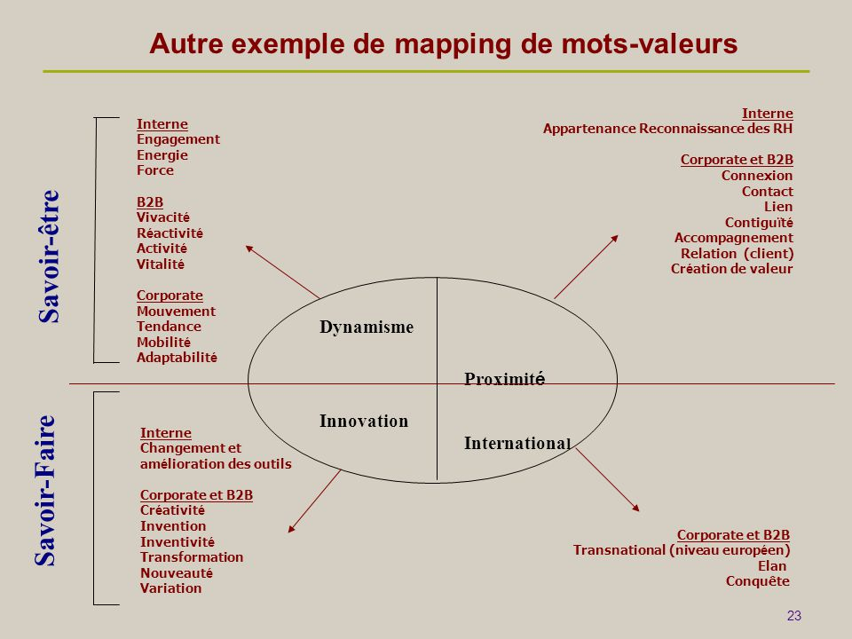 Autre exemple de mapping de mots-valeurs