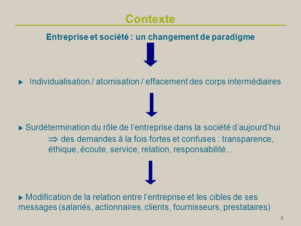 Entreprise et société : un changement de paradigme