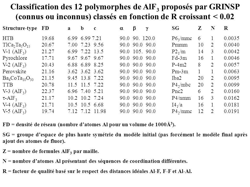 Classification des 12 polymorphes de AlF3 proposés par GRINSP (connus ou inconnus) classés en fonction de R croissant < 0.02