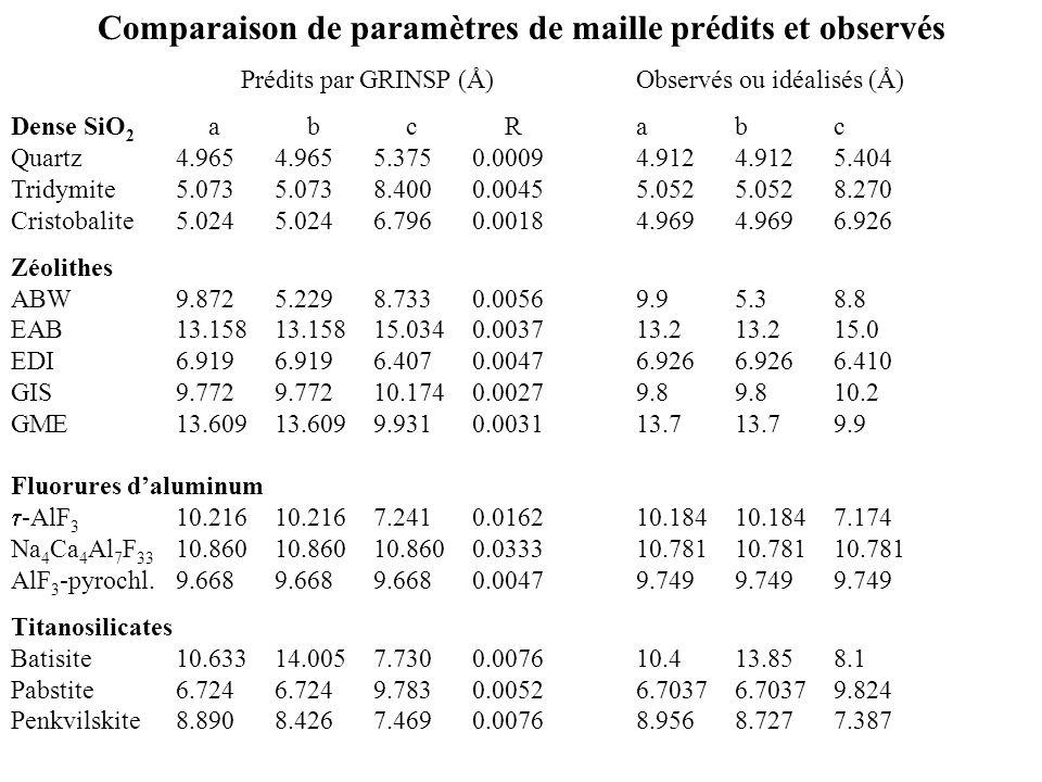 Comparaison de paramètres de maille prédits et observés