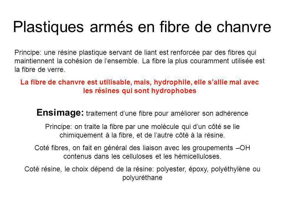 Plastiques armés en fibre de chanvre