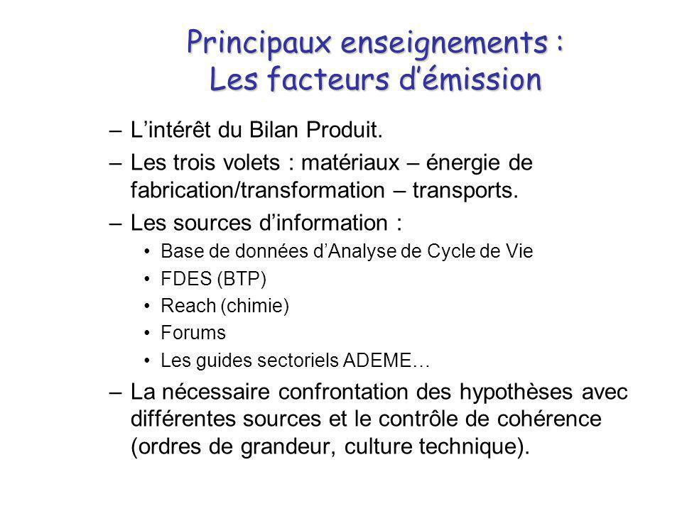 Principaux enseignements : Les facteurs d'émission