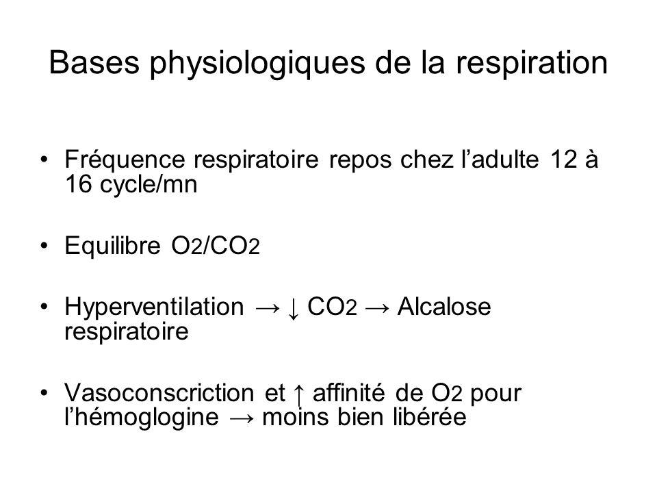 Bases physiologiques de la respiration