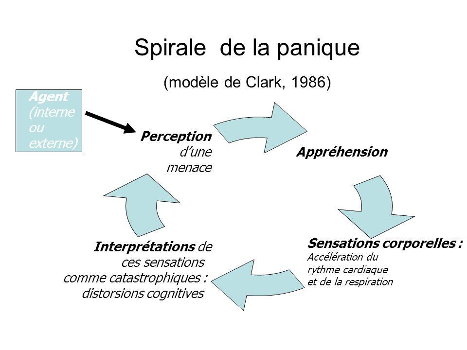 Spirale de la panique (modèle de Clark, 1986)