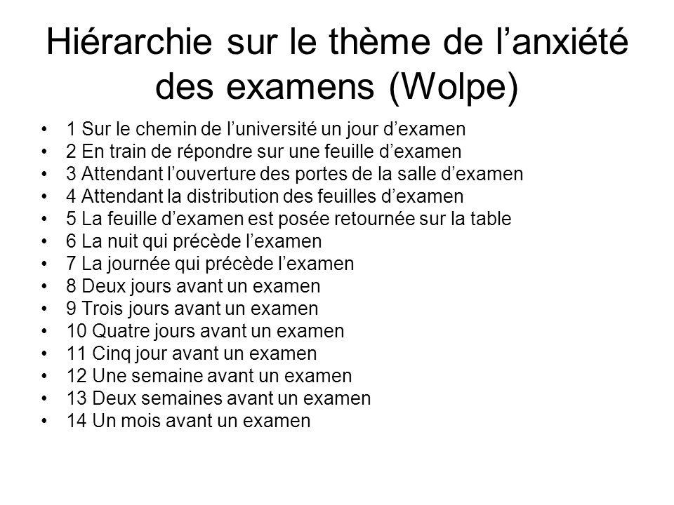 Hiérarchie sur le thème de l'anxiété des examens (Wolpe)