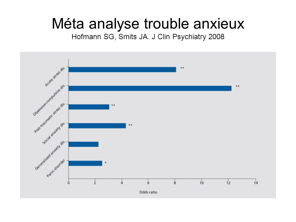 Méta analyse trouble anxieux Hofmann SG, Smits JA