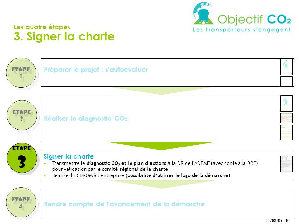 3 3. Signer la charte Les quatre étapes