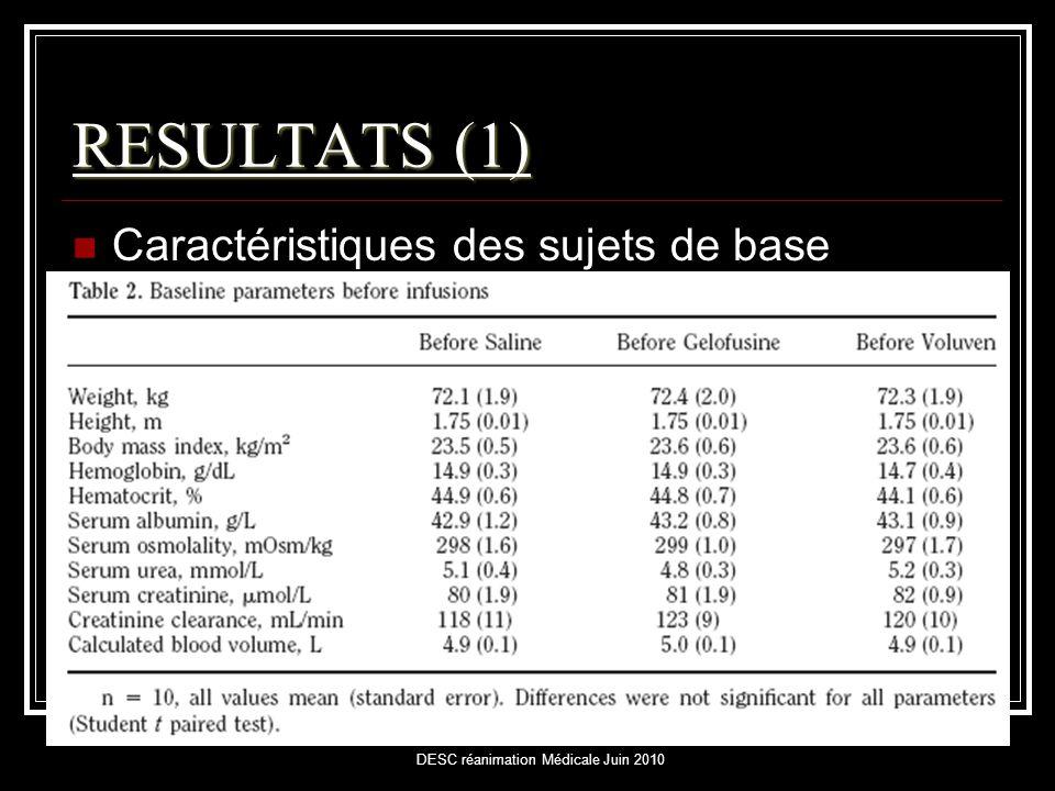 DESC réanimation Médicale Juin 2010