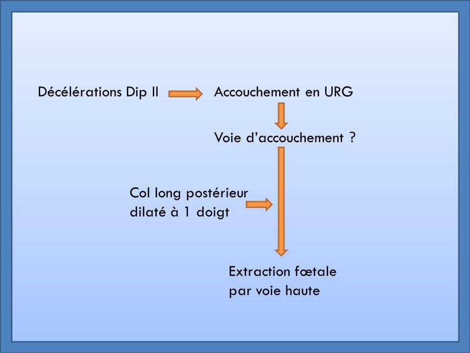 Décélérations Dip II Accouchement en URG. Voie d'accouchement Col long postérieur dilaté à 1 doigt.