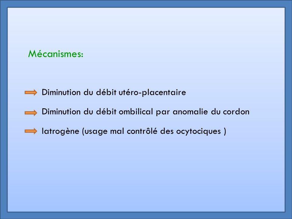 Mécanismes: Diminution du débit utéro-placentaire