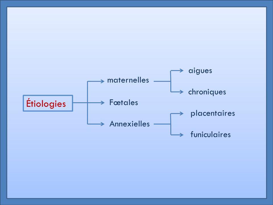 Étiologies aigues maternelles chroniques Fœtales placentaires