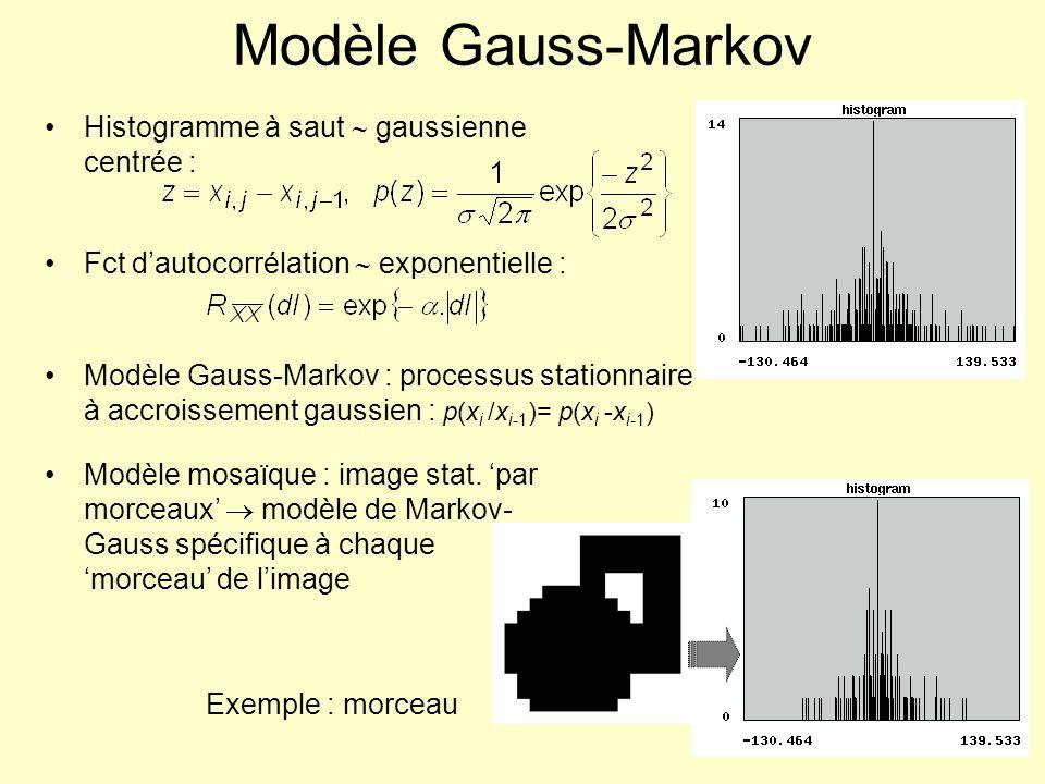 Modèle Gauss-Markov Histogramme à saut  gaussienne centrée :