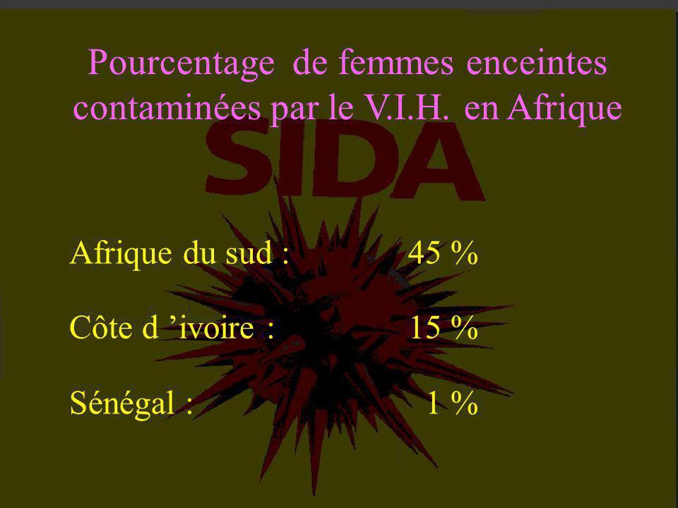 Pourcentage de femmes enceintes contaminées par le V.I.H. en Afrique