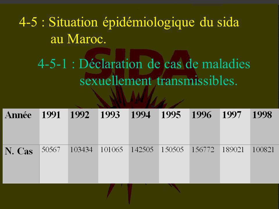 4-5 : Situation épidémiologique du sida