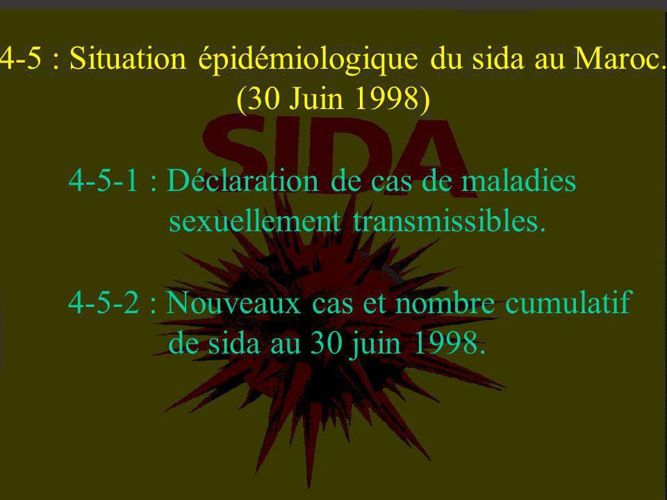 4-5 : Situation épidémiologique du sida au Maroc.