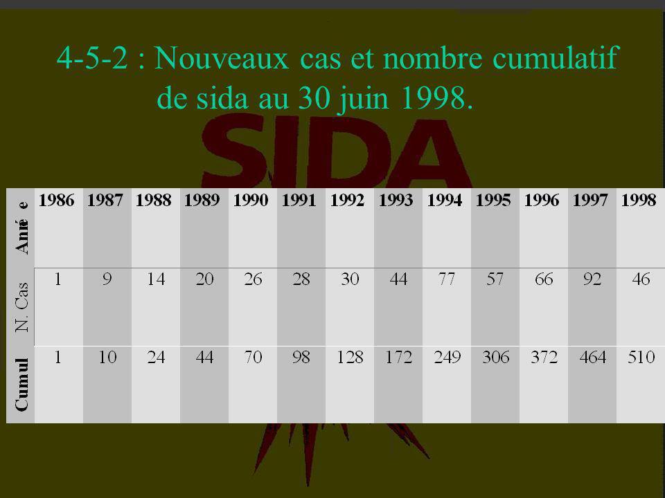 4-5-2 : Nouveaux cas et nombre cumulatif