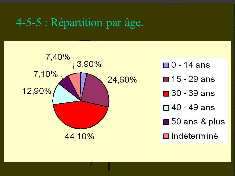 4-5-5 : Répartition par âge.