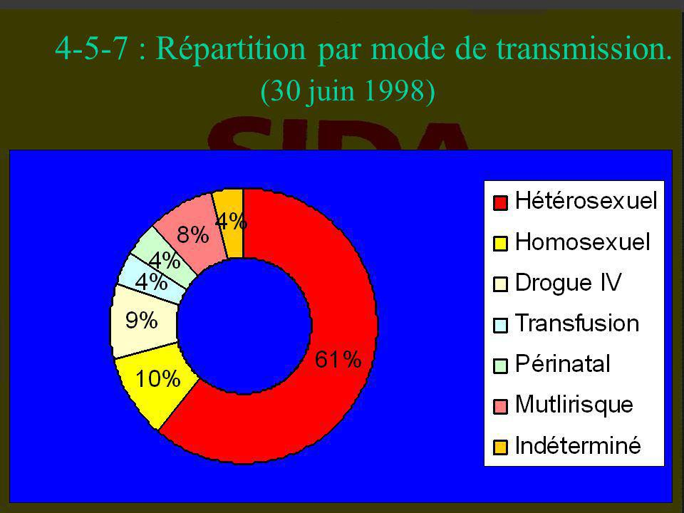 4-5-7 : Répartition par mode de transmission.