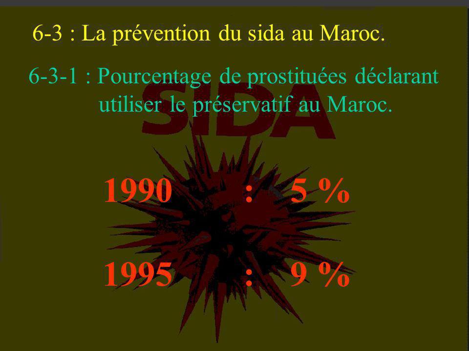 1990 : 5 % 1995 : 9 % 6-3 : La prévention du sida au Maroc.
