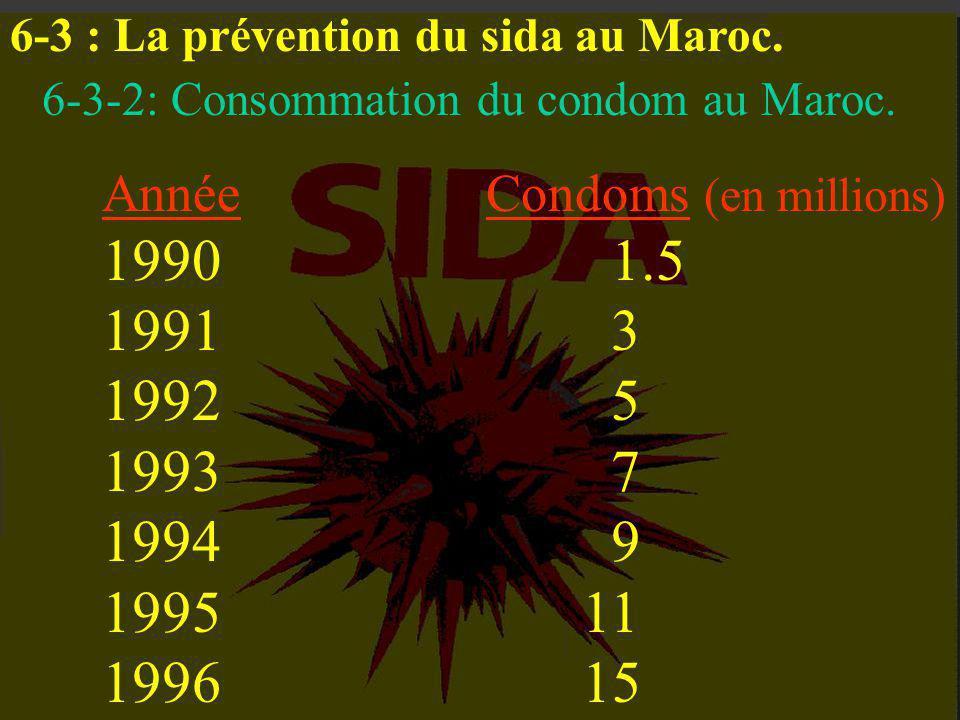 6-3 : La prévention du sida au Maroc.