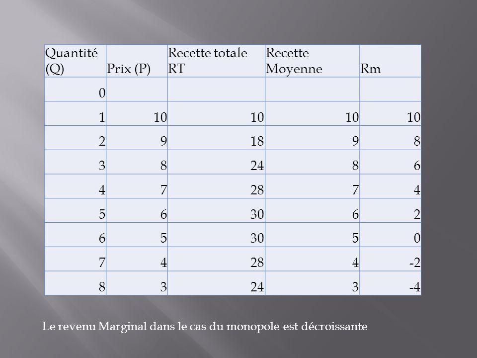 Quantité (Q) Prix (P) Recette totale RT Recette Moyenne Rm 1 10 2 9 18