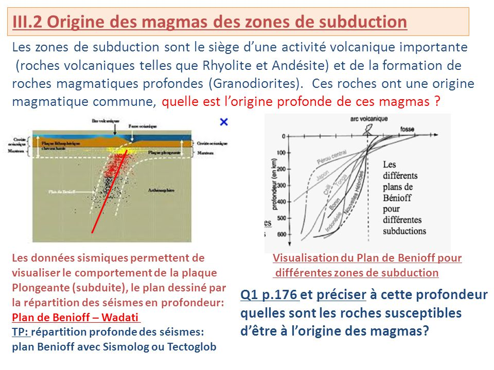 III.2 Origine des magmas des zones de subduction