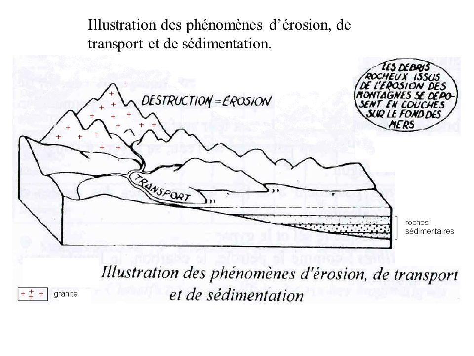 Illustration des phénomènes d'érosion, de transport et de sédimentation.