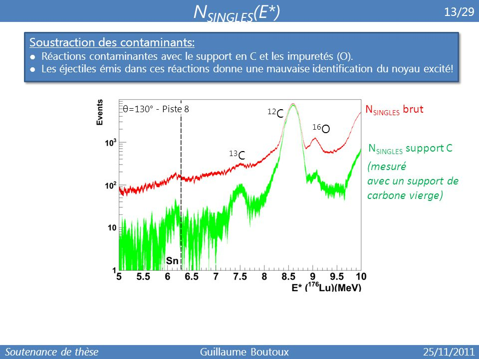 NSINGLES(E*) 6 13/29 Soustraction des contaminants: NSINGLES brut 12C