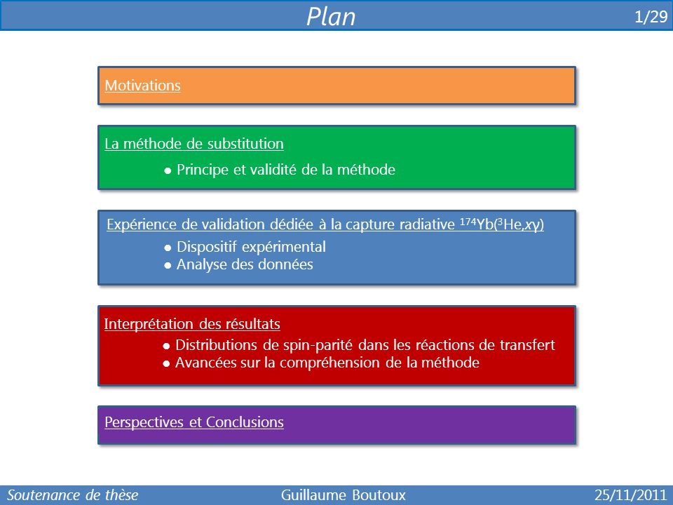 Plan 1/29 . Motivations La méthode de substitution