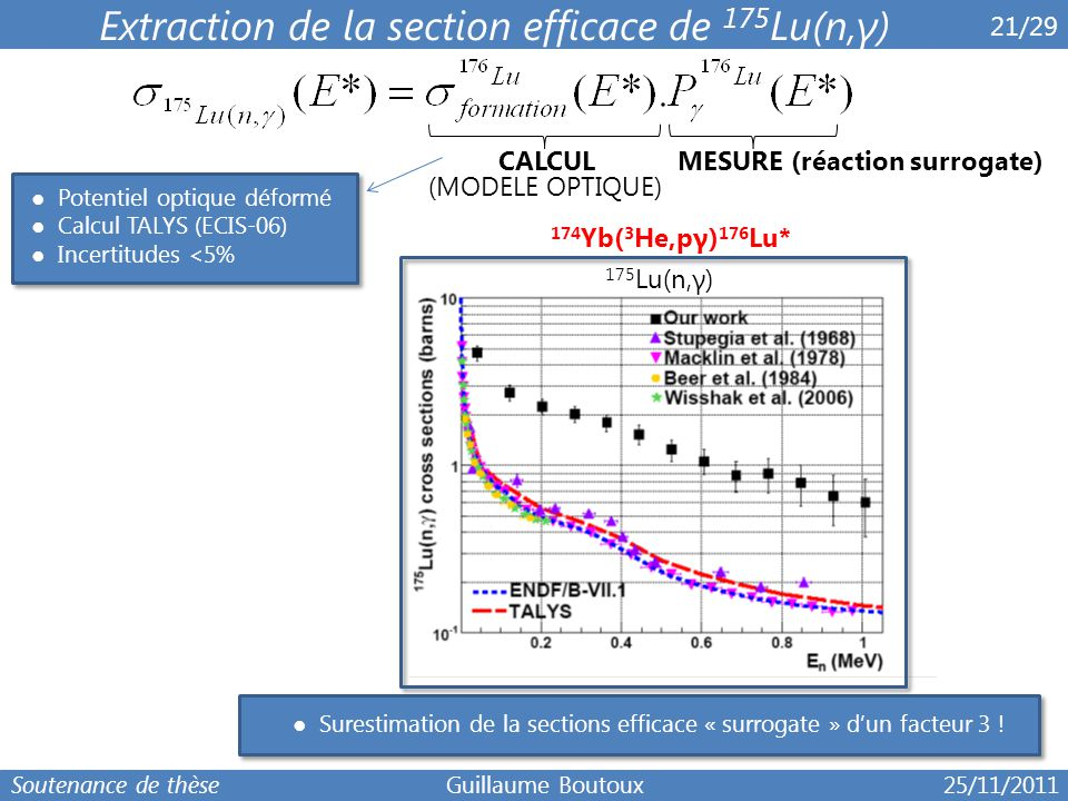 MESURE (réaction surrogate)