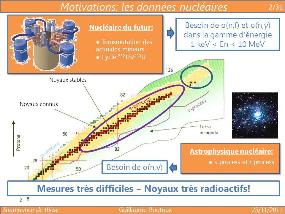 Mesures très difficiles – Noyaux très radioactifs!