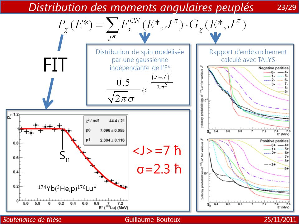 FIT <J>=7 ħ σ=2.3 ħ Distribution des moments angulaires peuplés