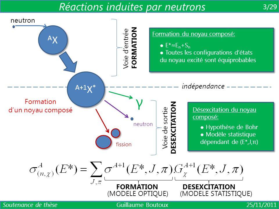 γ Réactions induites par neutrons AX A+1X* 3/29 neutron Voie d'entrée