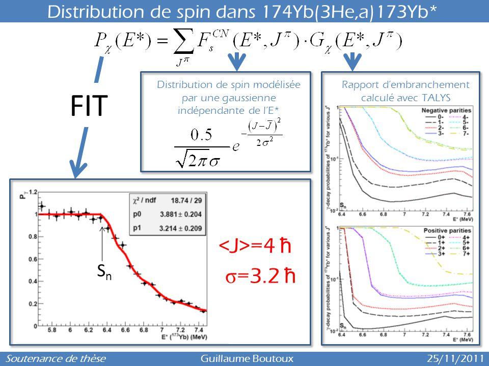 FIT <J>=4 ħ σ=3.2 ħ Distribution de spin dans 174Yb(3He,a)173Yb*