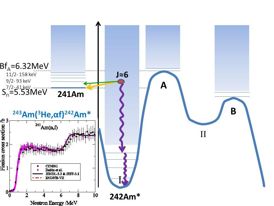 A B I E* 11/2+ 9/2+ BfA=6.32MeV 7/2+ J≈6 Sn=5.53MeV 241Am