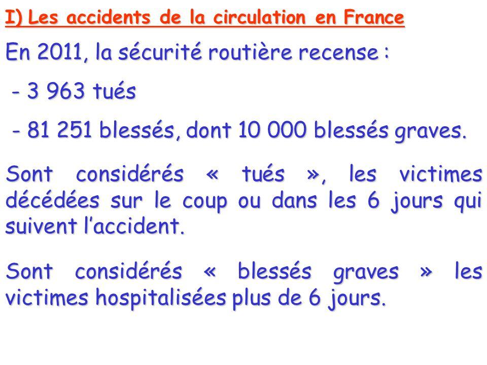 En 2011, la sécurité routière recense : - 3 963 tués