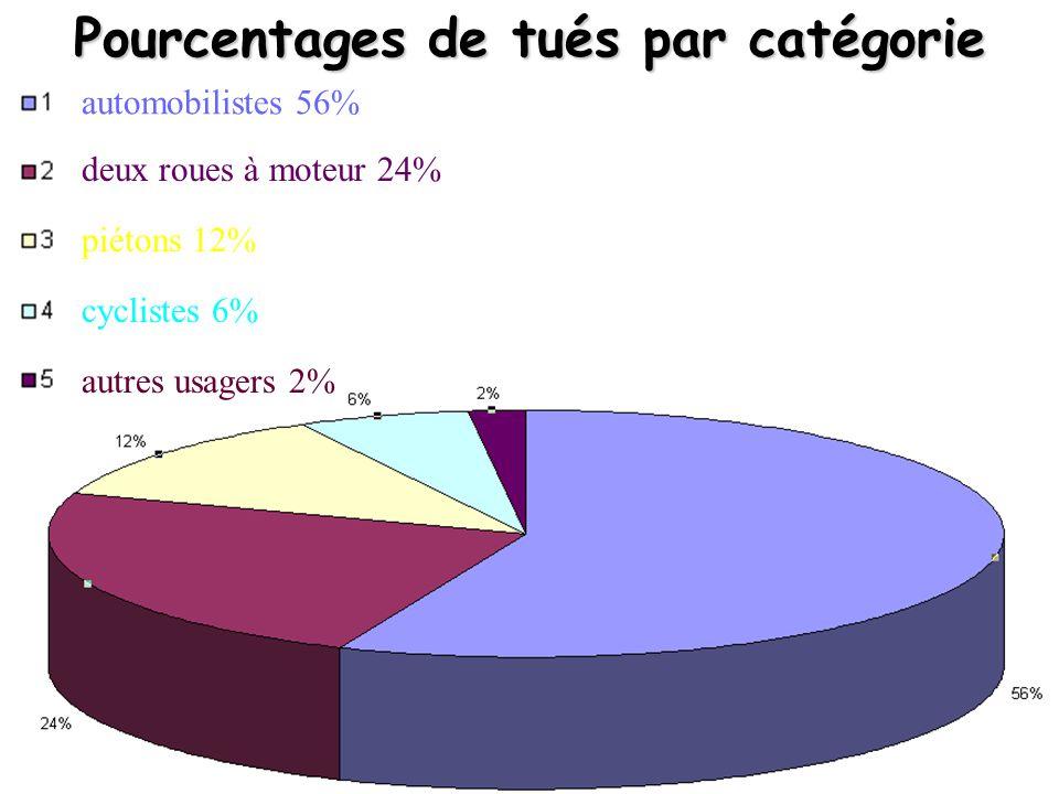 Pourcentages de tués par catégorie