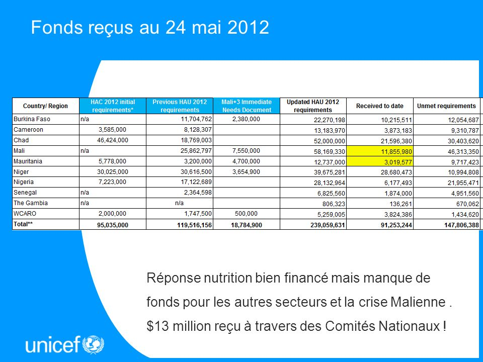 Fonds reçus au 24 mai 2012Messages.