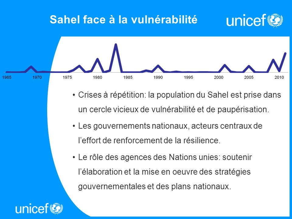 Sahel face à la vulnérabilité