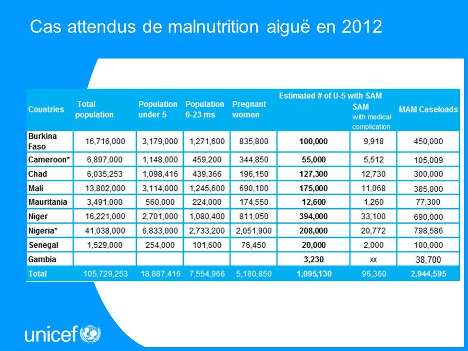 Cas attendus de malnutrition aiguë en 2012